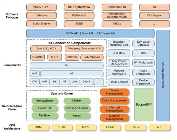 开源物联网OS操作系统RT-Thread简介:线程架构及功能介绍