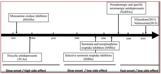 抗抑郁药物大盘点:1980-2020 上市的25个产品