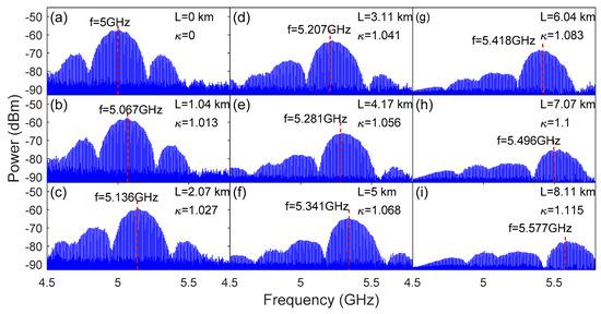 通过引用波长扫描激光器(WSL),可有效提高微波光子的转换性能!