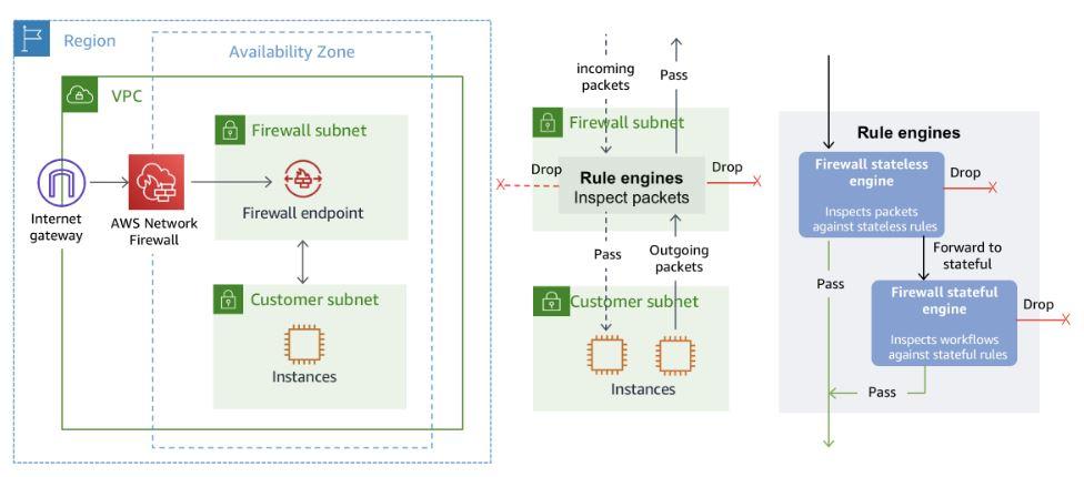 AWS推出基于开放源代码Suricata的新服务,可通过网络防火墙服务进行状态检查