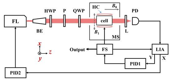 新研发的激光泵浦4He磁力仪,可用于测量地磁场和空间磁场强度!