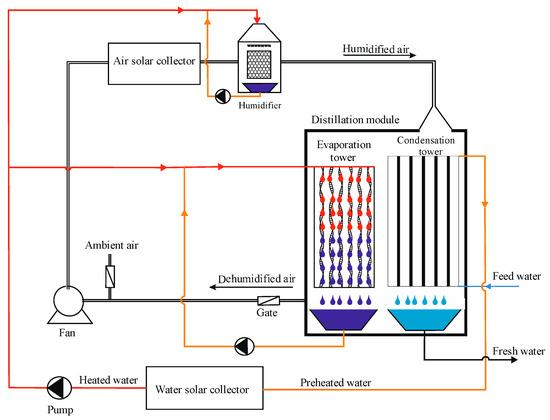 科学家开发了一种基于加湿和除湿的太阳能脱盐系统!