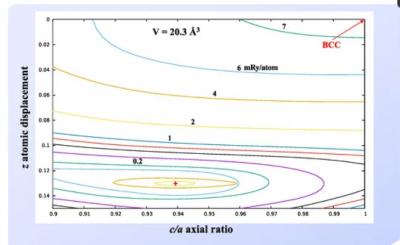 科学家利用密度泛函理论探索了钛对U-6Nb合金相稳定性的影响!
