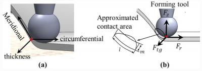 不需要模具就能形成你想要的三维几何形状?