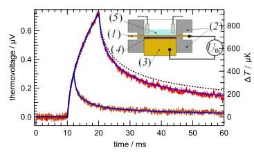 热原电池新应用:可灵敏、快速地测量表面温度