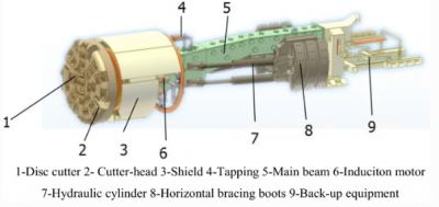 识别地质类型,用此机器让一条隧道稳定的掘进!