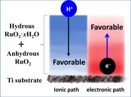 科學家建立電子和離子電導率梯度,以改善氧化釕電極的儲能性能