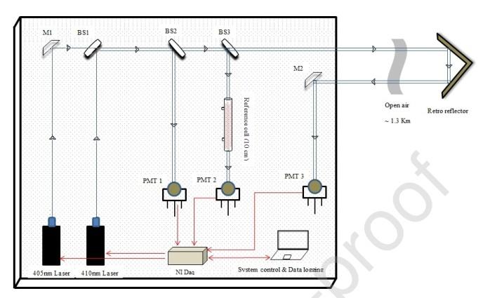一种新型开路双光束激光光谱仪用于城市二氧化氮检测