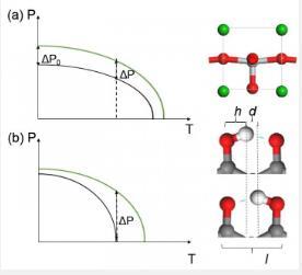 中国科学家提出产生超高压电系数的新可能性