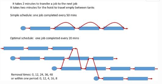 新的、更簡單的約束模型,可以使提升機的計算得到提升!