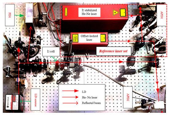 新研发的激光干涉仪,可广泛应用于高精度的位移测量!