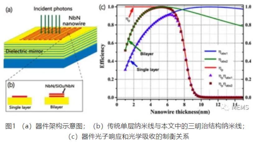 创纪录!新型NbN超导单光子探测器面世,探测效率可达98%