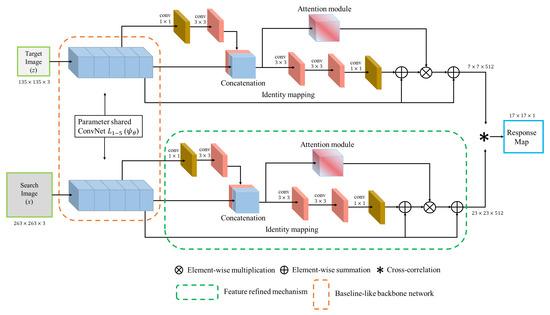 基于连体网络的新型跟踪器,可对目标进行实时精准跟踪!