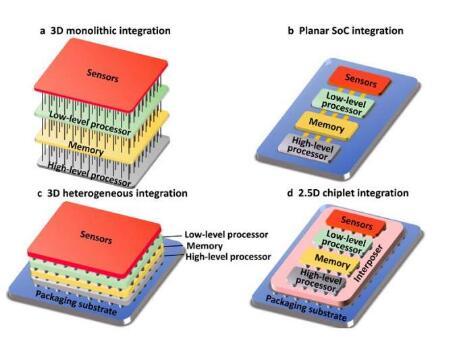 传感器内计算可以减少能耗并提高算法性能