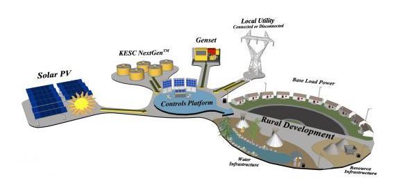 加州为开发长时储能的Indian Energy公司提供资助