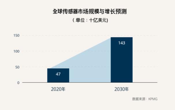 中国大陆创新车厂引爆庞大的车用CIS需求,晶相光间接打入全球汽车大厂