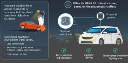日本开发出一种MEMS光学扫描仪,可提提高夜间驾驶能见度