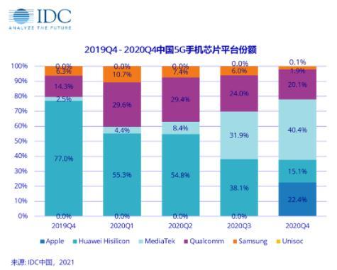 2020年第四季度前五大智能手机厂商市场表现如何?