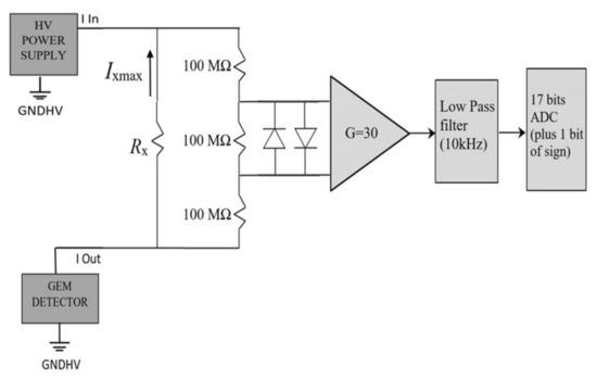 科学家研发一款新型电流监测器,为高压应用增添保障!