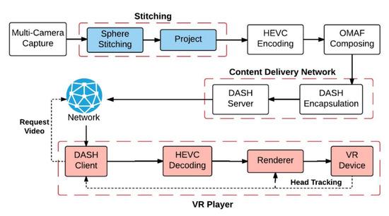 VR应用将在新兴的全球物联网时代中扮演重要角色!