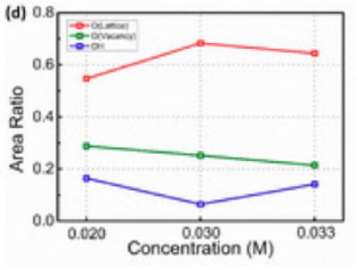 有源通道层厚度会对SnO2薄膜晶体管的性能造成影响!