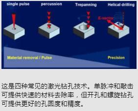 激光的类型和在金属微加工中的钻孔方法