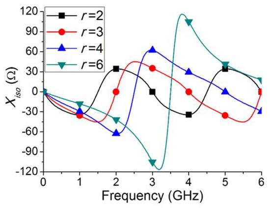 一种新方法,可有效提高传统双频功率分配器的带宽!