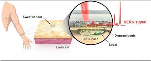 研究人員開發可穿戴式傳感器 可進行快速、可靠的現場藥物檢測