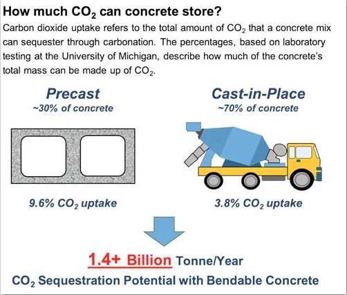 可弯曲的混凝土和其他注入二氧化碳的水泥混合物可大大减少全球排放