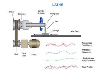 零件表面光洁度的测量指标和方法