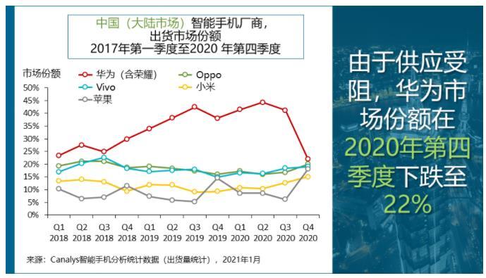 2020年Q4中国大陆智能手机出货量达到8400万部,华为出货量同比萎缩将近5成