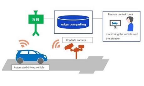 丰田子公司开展将5G技术用于自动驾驶汽车的新课题