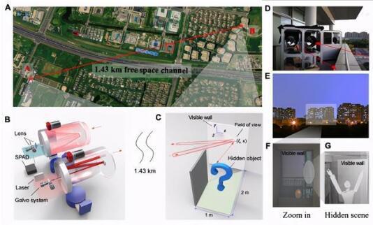 中国科学家实现实现1.43公里远距离非视域成像,能视线拐弯、隔墙观物