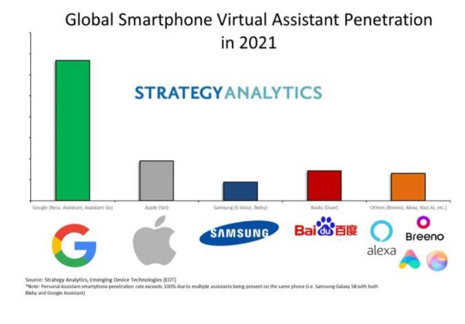 全球人工智能技术预测:今年全球售出的71%智能手机将具有设备端AI