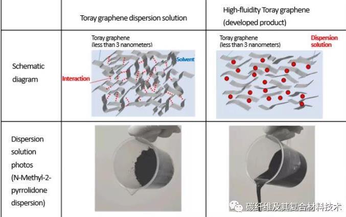 东丽开发出超薄石墨烯分散体系 可提供优异的流动性和导电性