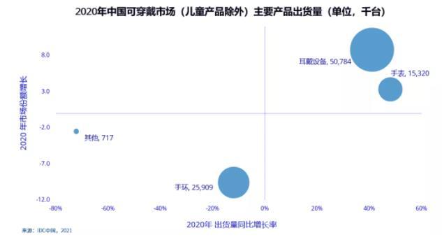 IDC:中国可穿戴设备市场2020年Q4季出货量为3026万台,OPPO跃居第四