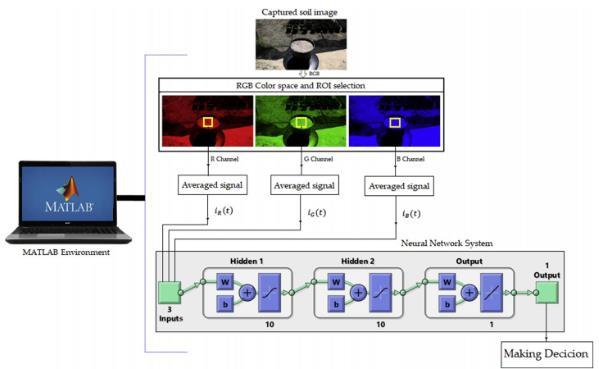 标准的数码相机和机器学习技术监测土壤湿度 实现智能灌溉