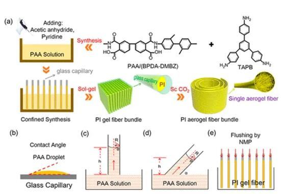 聚酰亚胺气凝胶纤维,具有疏水性、柔韧性、强度和阻燃性