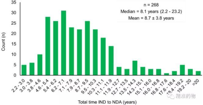 FDA近10年批准药物大盘点,FDA共批准了378种新药