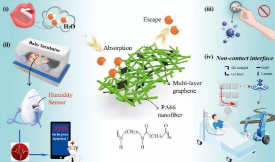石墨烯负载到静电纺丝PA66纤维上,可用于检测哮喘