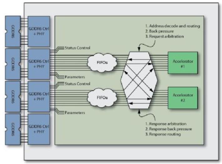 用于先进视频处理解决方案的现场可编程逻辑门阵列(FPGA)产品与技术