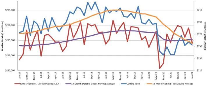 2021年1月美国切削工具订单比去年同期减少21.8%
