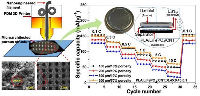3D打印新型锂电池:为移动设备提供更环保、容量更大的电源