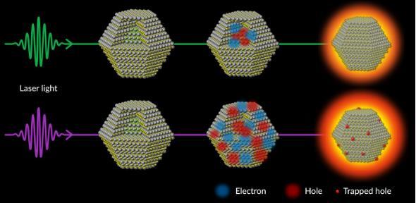 科学家发现了阻碍使量子点更亮的过程 对光基技术的未来意义重大