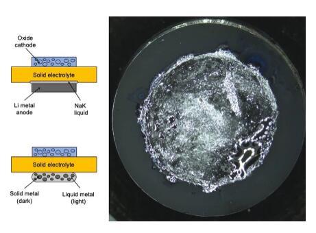 类牙填充材料电解液,可以保持双密度锂电池的稳定性