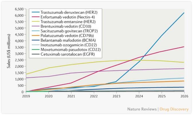 ADC药物市场规模预计超160亿美元,详解获批和在研情况