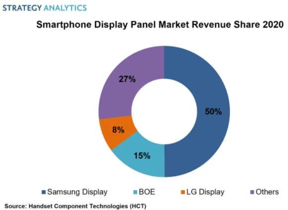 2020年Q4智能手机显示面板市场份额:三星显示器仍居榜首