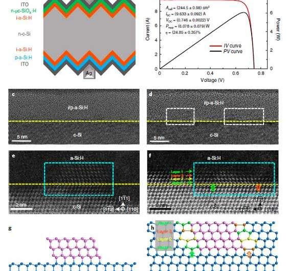 工程师们提出了提高硅异质结太阳能电池性能的方法