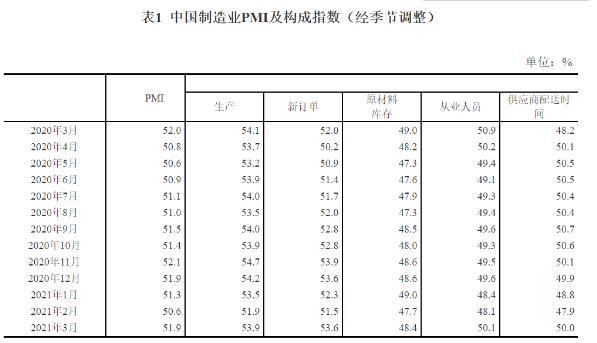 中国3月官方制造业PMI升至51.9% 行业景气回升