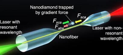 日本科学家成功使用不同波长的激光操纵金刚石纳米颗粒